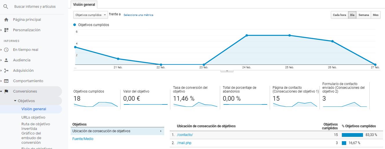 Canales adquisición Google Analytics