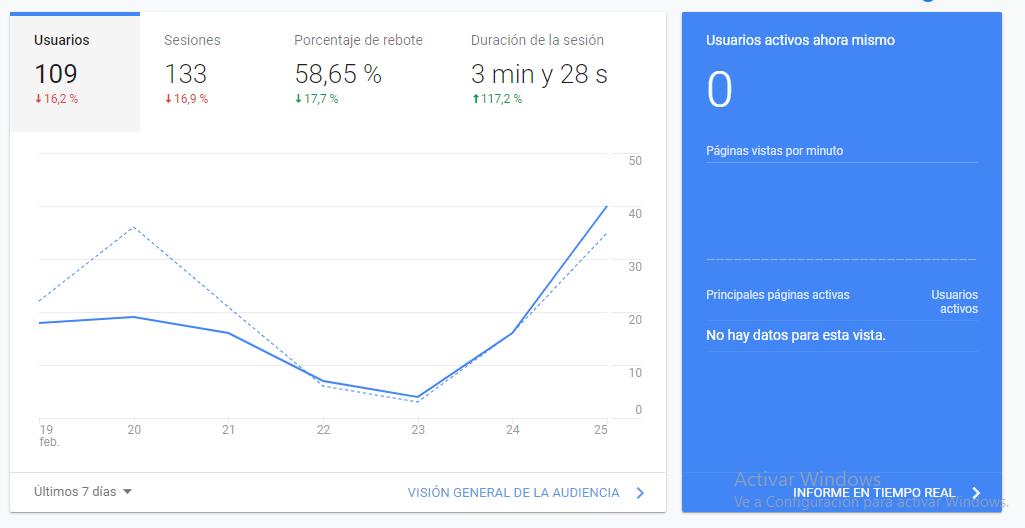 Principal Google Analytics